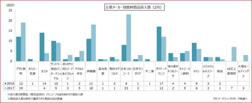 2017年2月における飲料製品発売状況の集計結果を発表