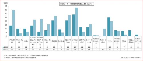 2017年3月における飲料製品発売状況の集計結果を発表