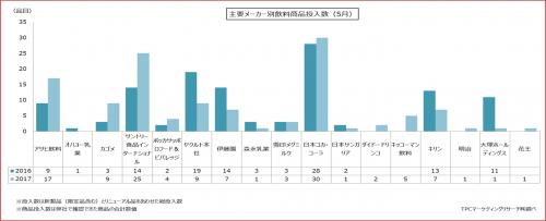 2017年5月における飲料製品発売状況の集計結果を発表