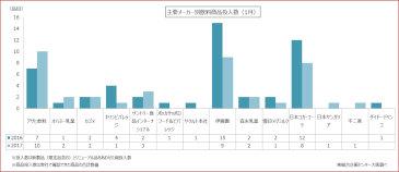 2017年1月における飲料製品発売状況の集計結果を発表