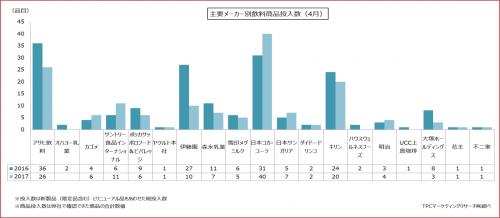 2017年4月における飲料製品発売状況の集計結果を発表