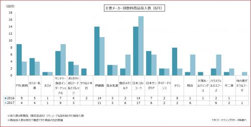 2017年6月における飲料製品発売状況の集計結果を発表