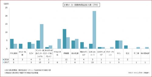 2017年7月における飲料製品発売状況の集計結果を発表